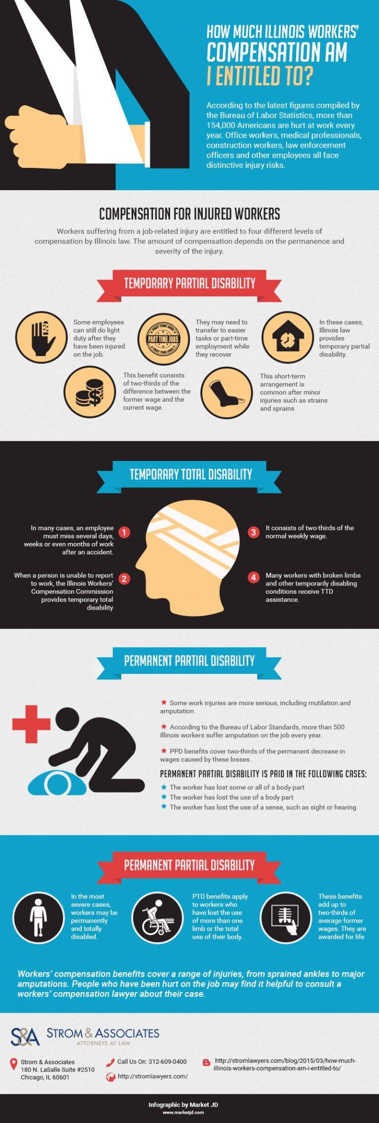 Responder infographic