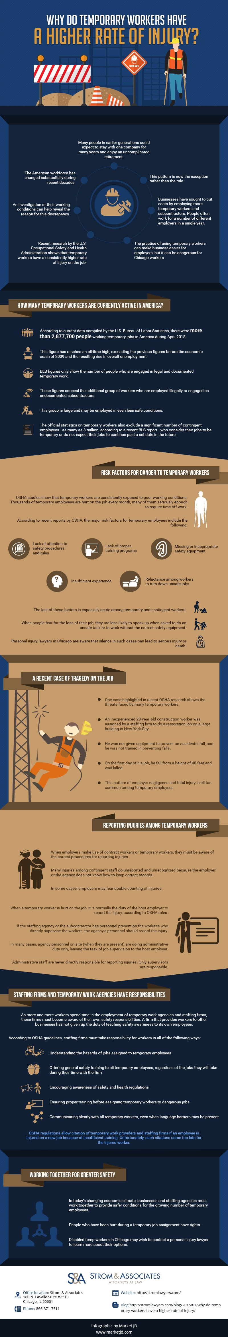 Temporary workers injury infographic