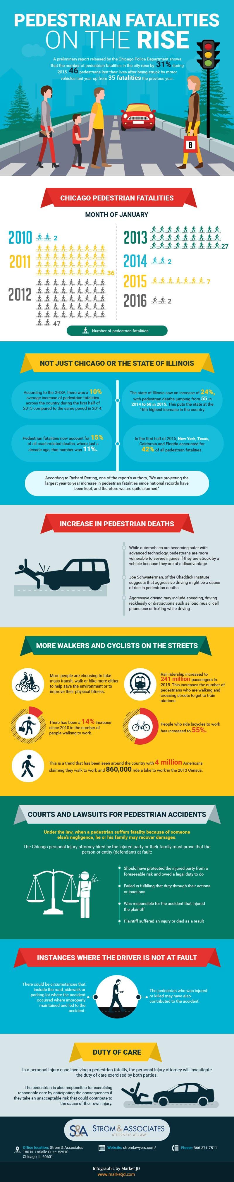 Pedestrian fatalities infographic