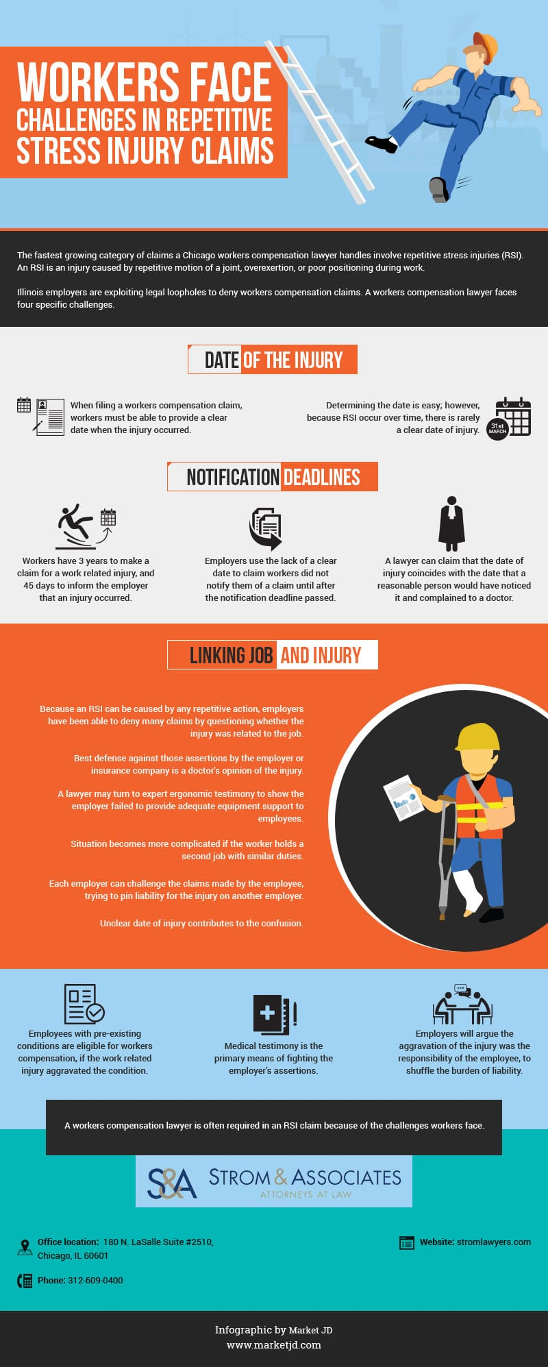 Repetitive stress injury claims infographic