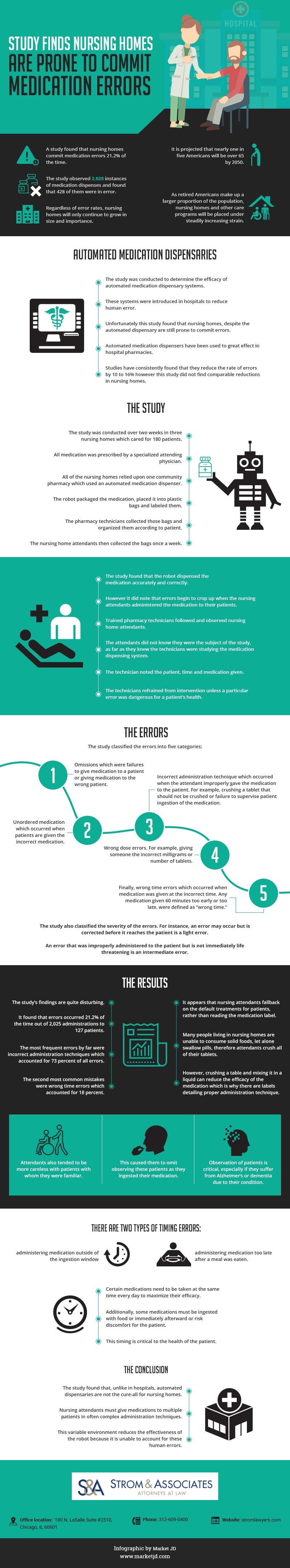 Nursing homes prone to medication errors infographic