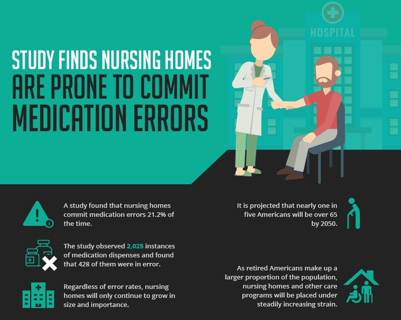 Study Finds Nursing Homes Are Prone To Commit Medication Errors