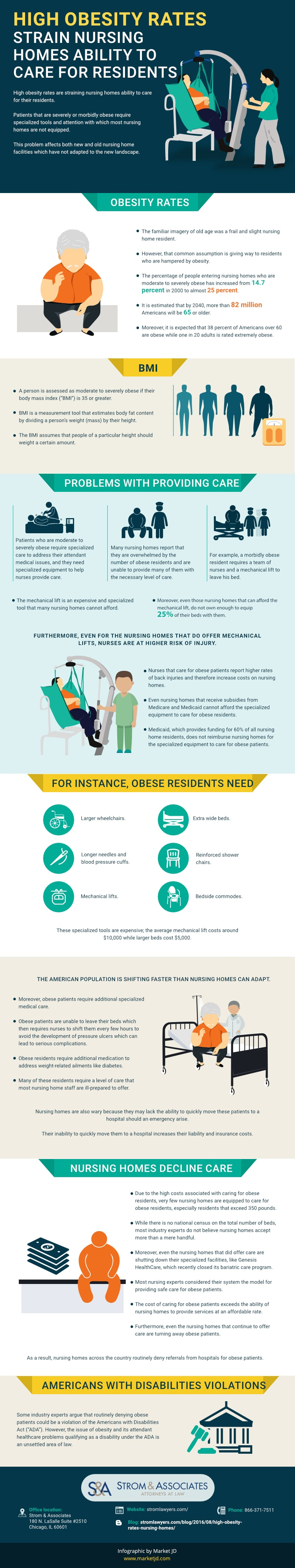 High obesity rates infographic
