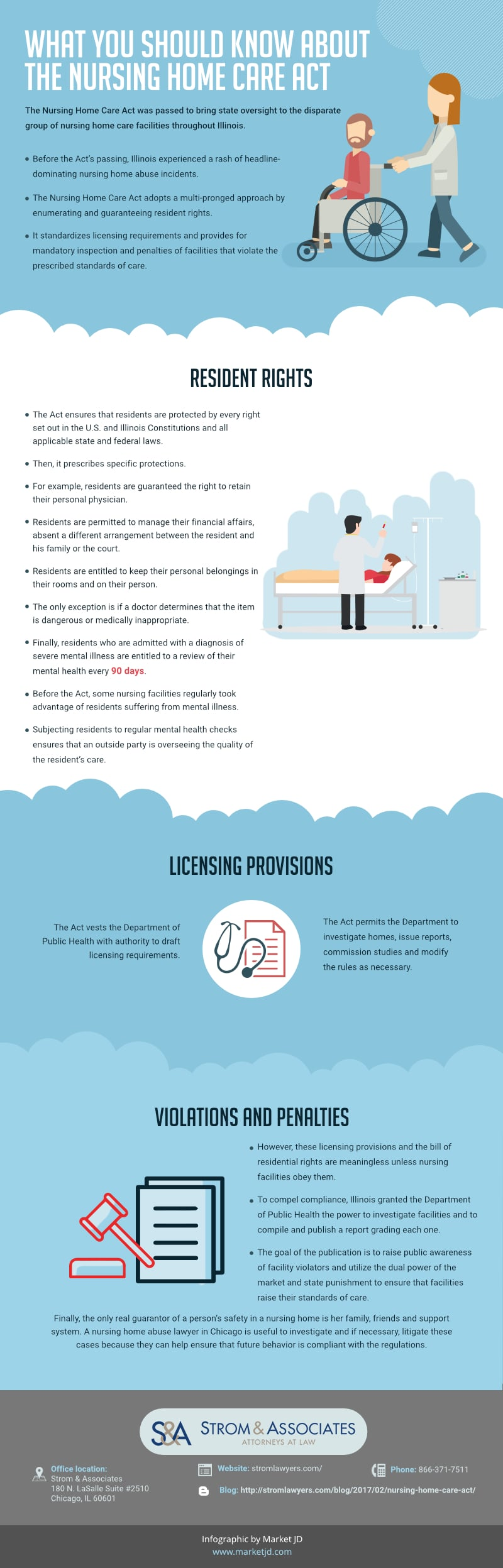 Nursing home care act infographic