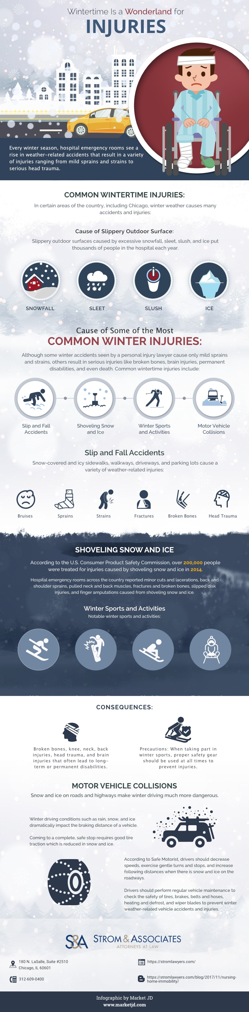 Wintertime injuries infographic