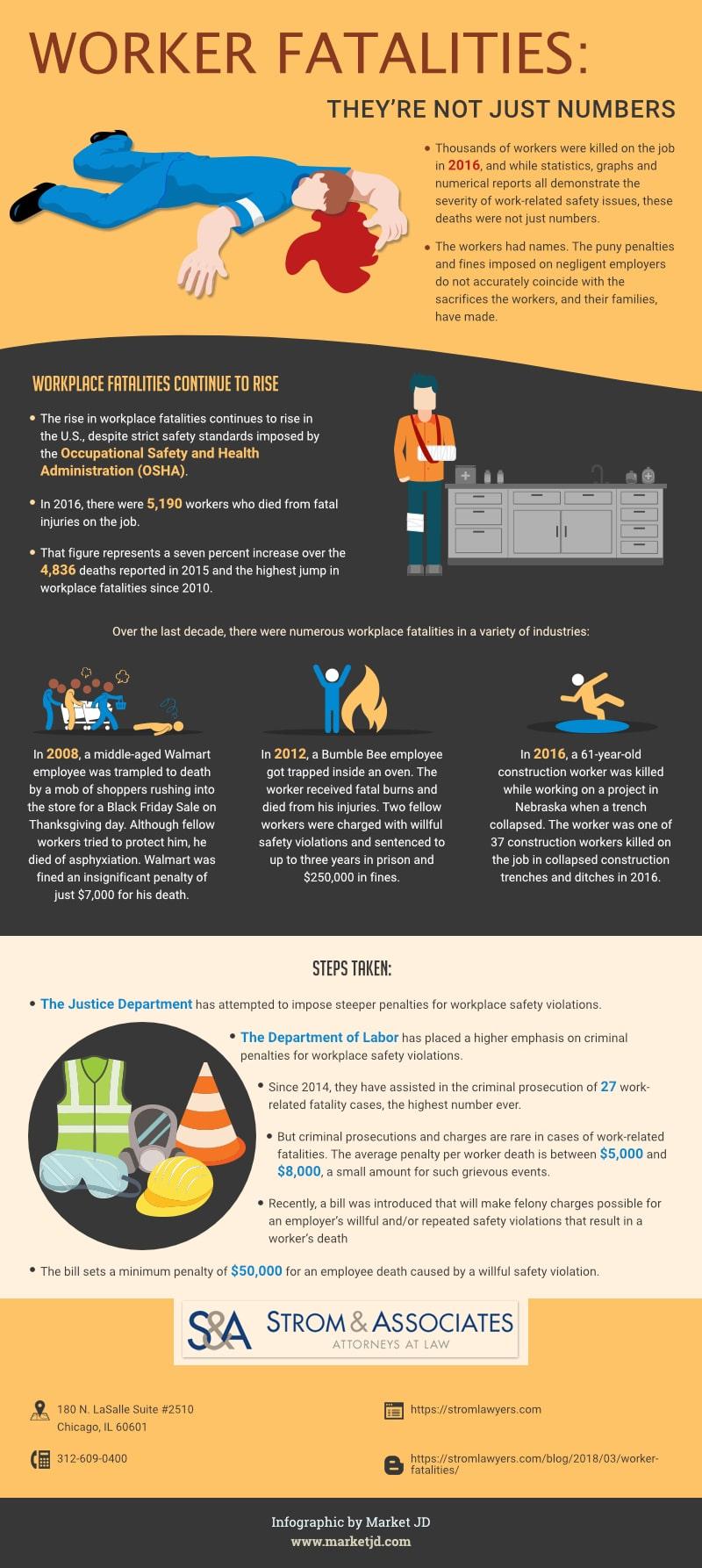 Worker fatalities infographic