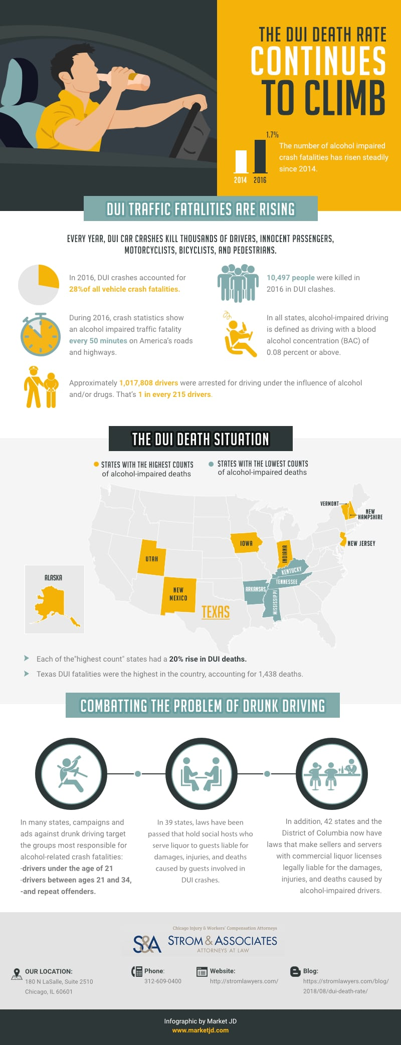 THE DUI DEATH RATE